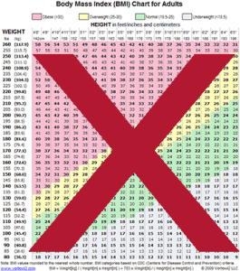 BMI Chart - Used for determining if a body is at it's healthy weight